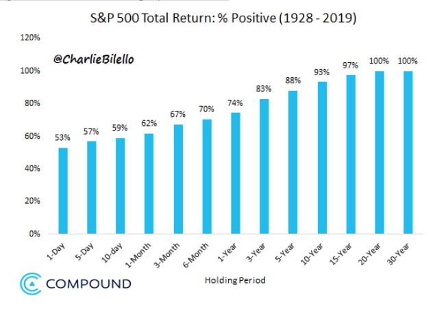 sp 500 total return charlie bilello