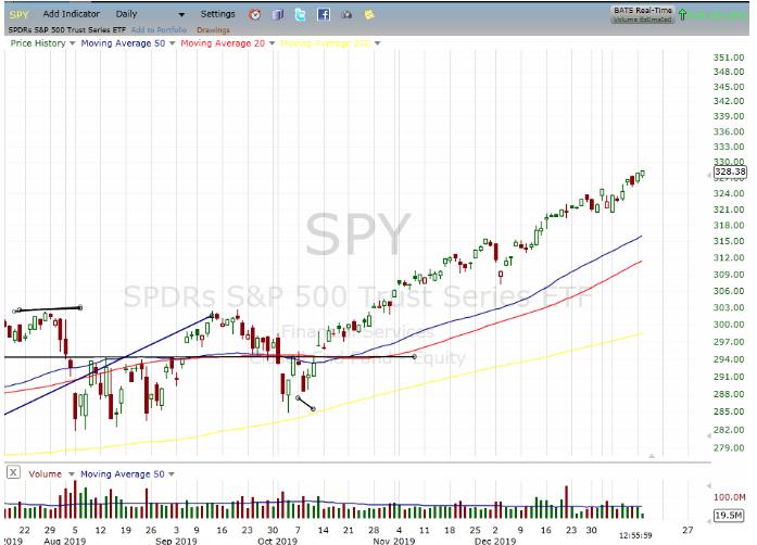 spy sp 500 trust