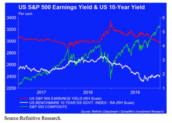sp 500 earnings us 10 year yield