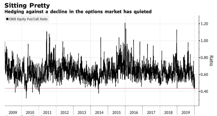 cboe options market hedging