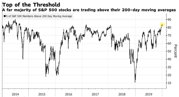 sp 500 char 2014 to 2019
