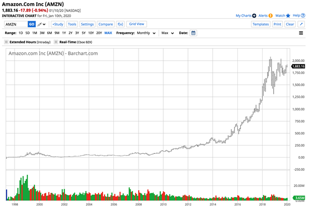 AMZN: Amazon Or Alibaba For The 2020s?