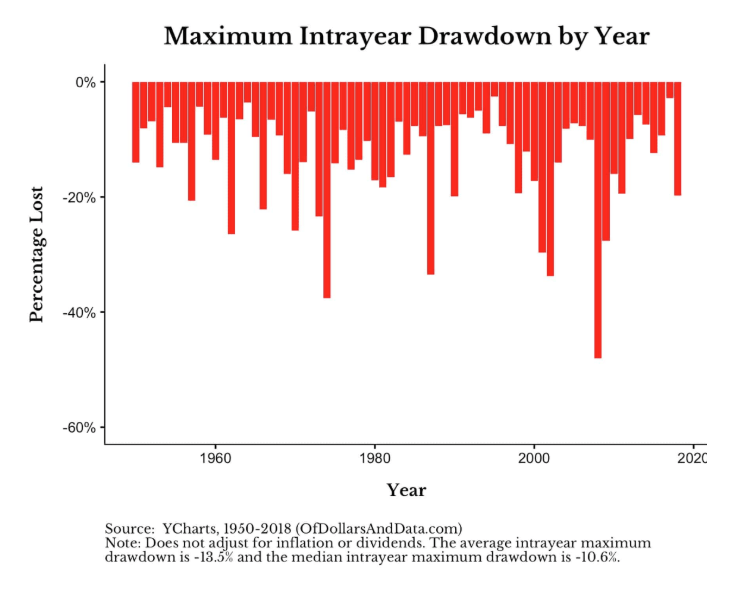 maximum intralayer drawdown