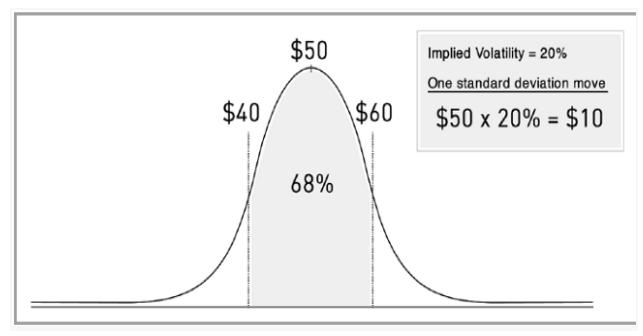 implies volatility standard deviation curve