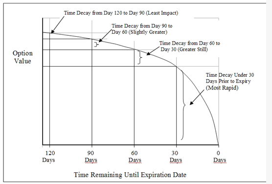 Option trading decay chart