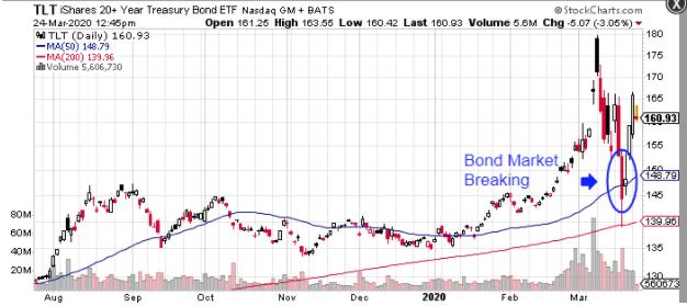 iShares Treasury Bond (TLT)ETF chart