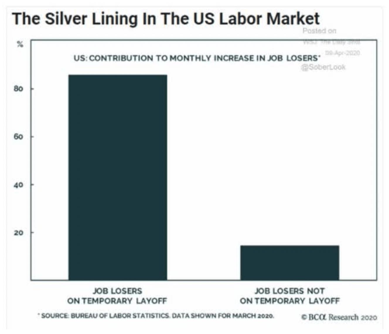 US labor market chart