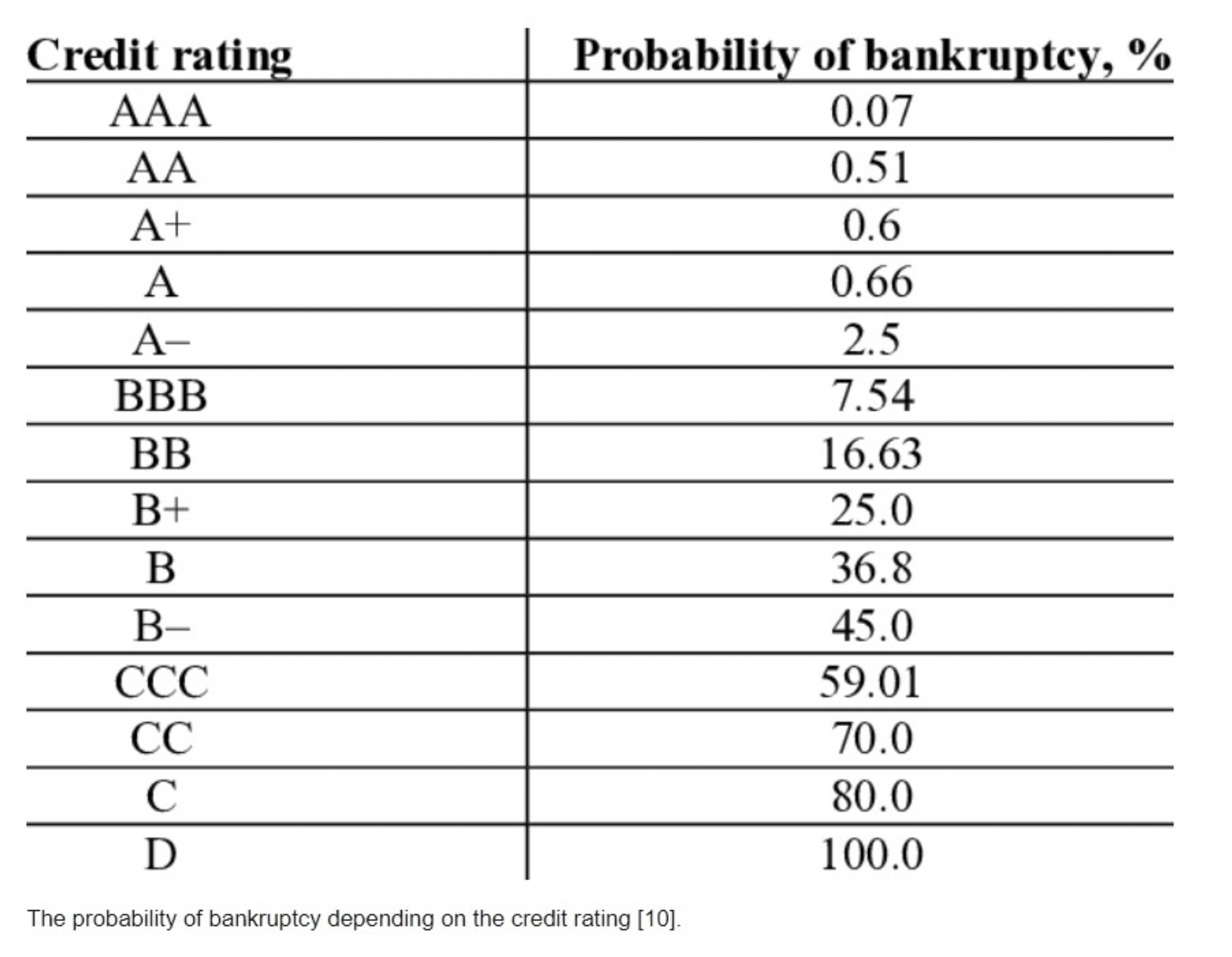 probability of bankruptcy