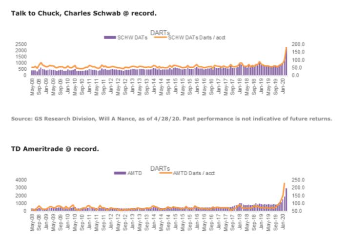 charles schwab annual record