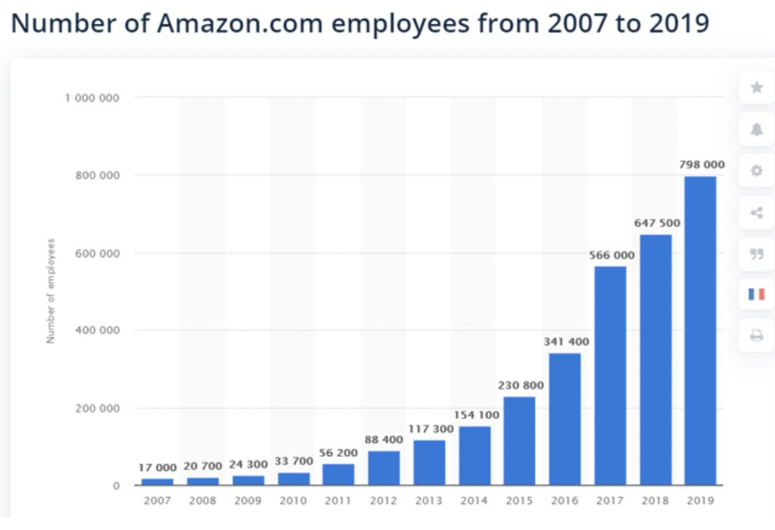 Amazon chart