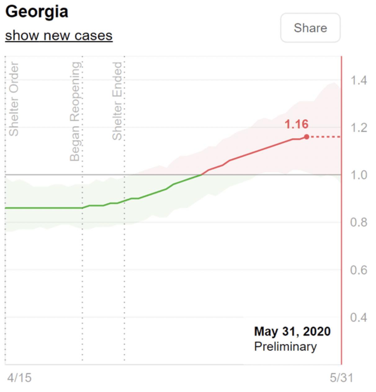 Georgia COVID Cases