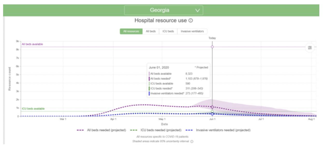 Georgia: Hospital Resource Use