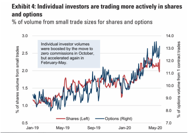 investor options and shares