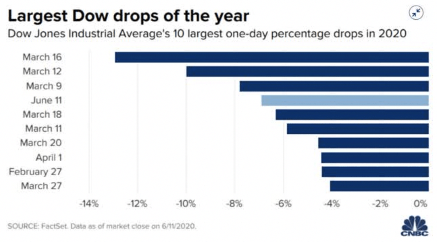 DOW drops of the year