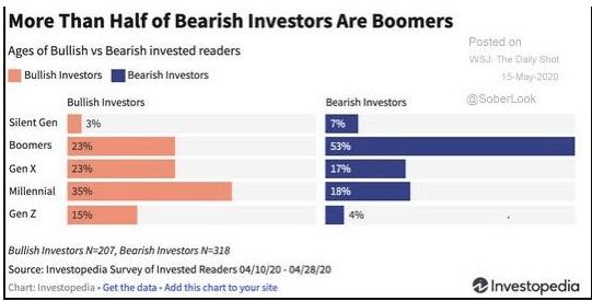 bear market investor age