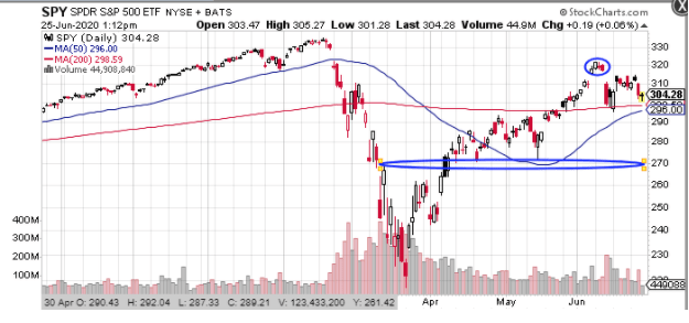 spy etf stock chart
