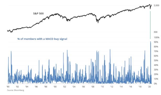 s&p 500 buy signal chart 2020