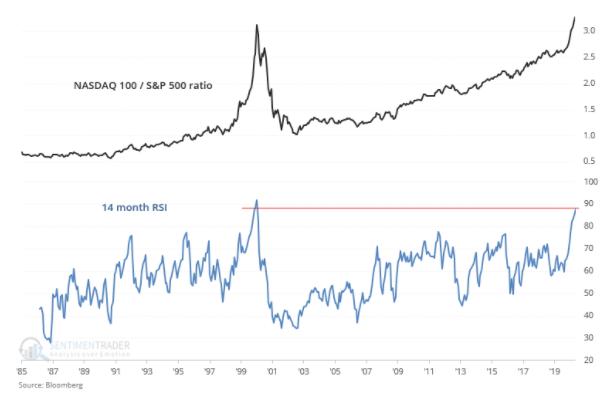 nasdaq 100 s&p ratio chart