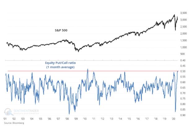 s&p 500 call put ratio