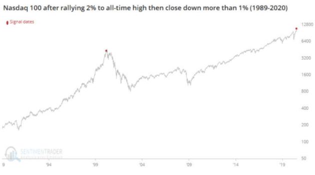 nasdaq 100 stock chart