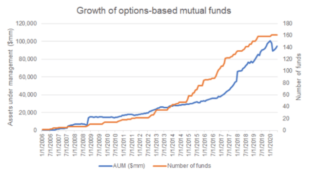 options based mutual funds