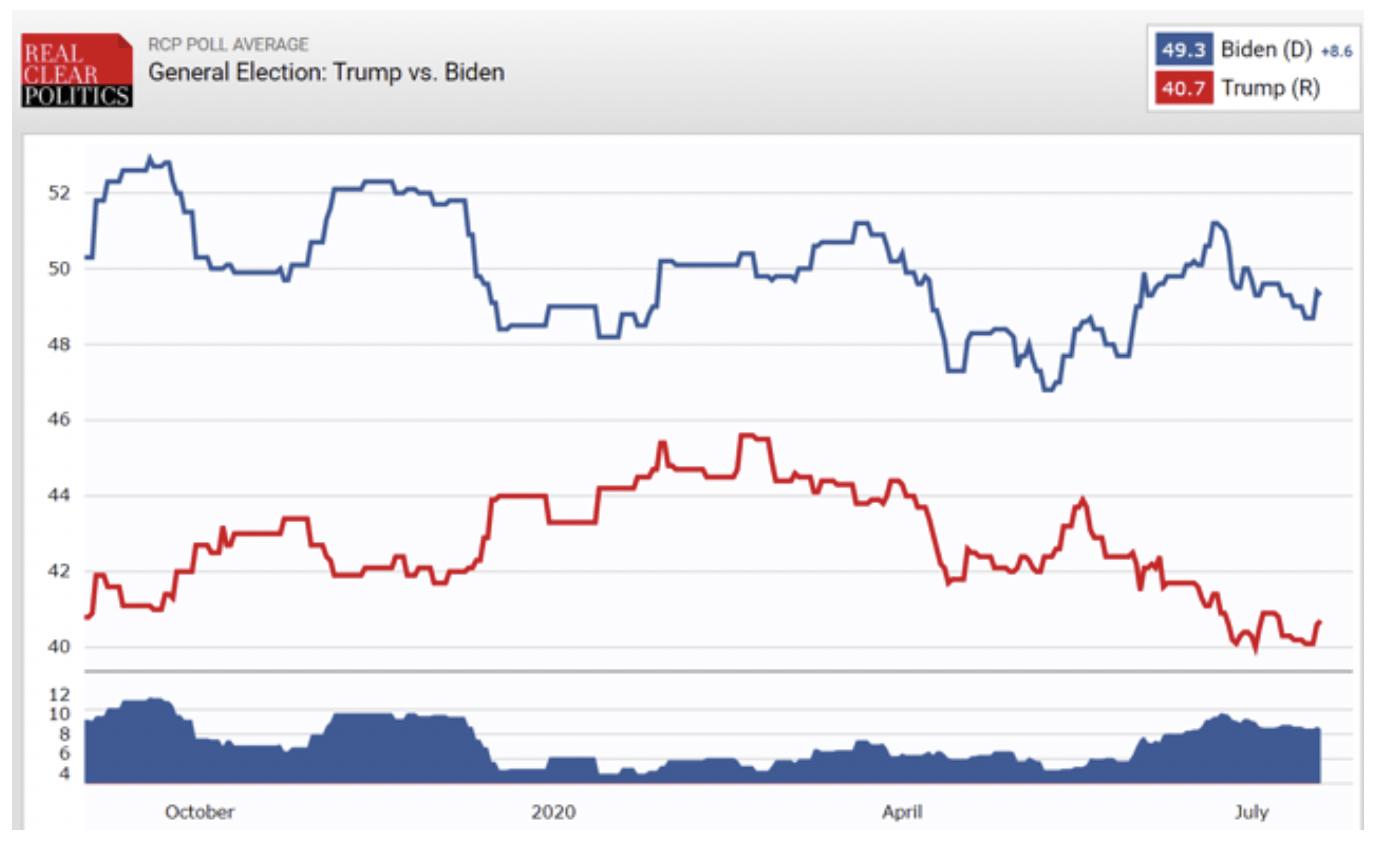 General Election: Trump vs Biden