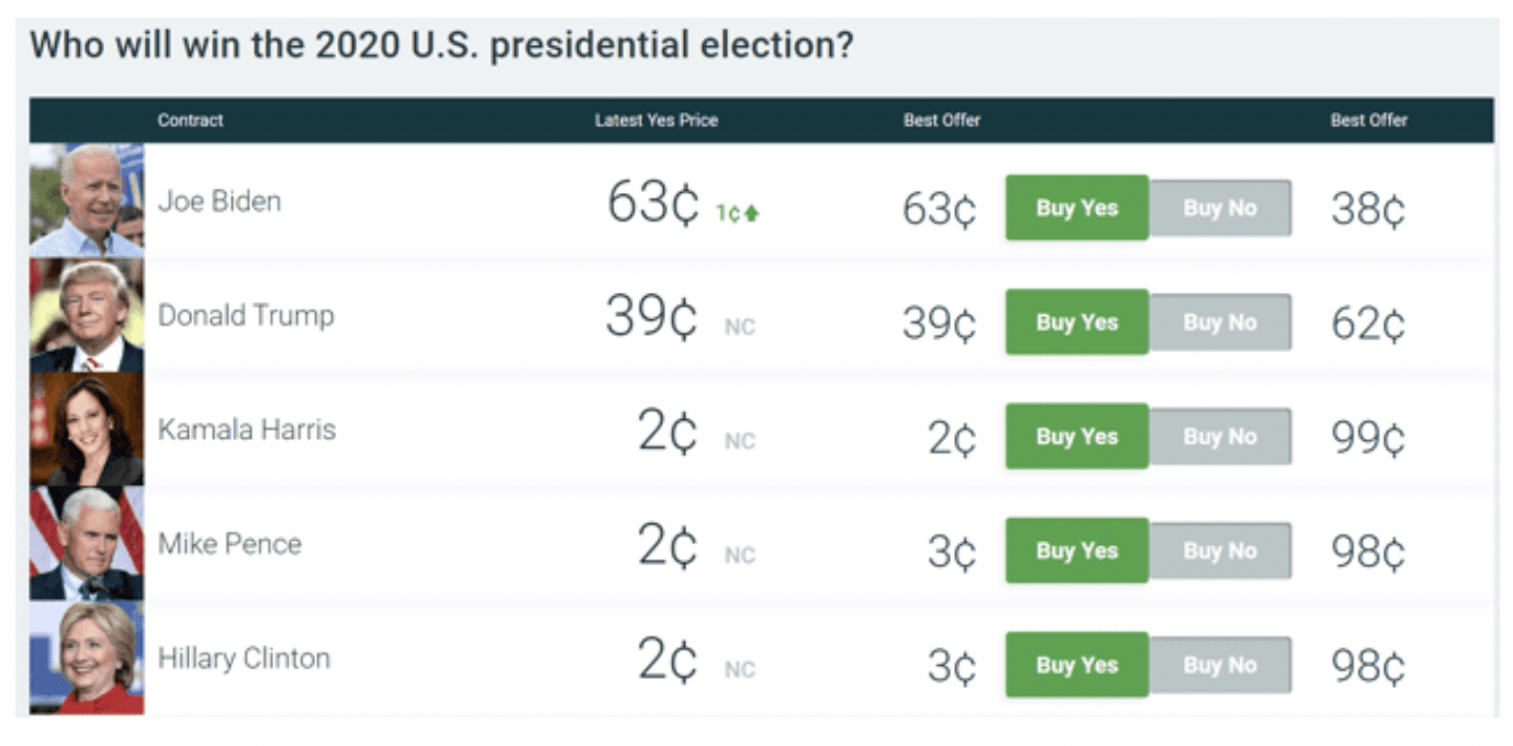 Presidential Election Chart